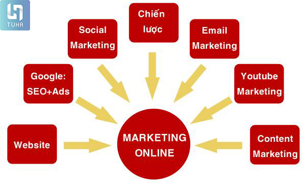 marketing online la gi